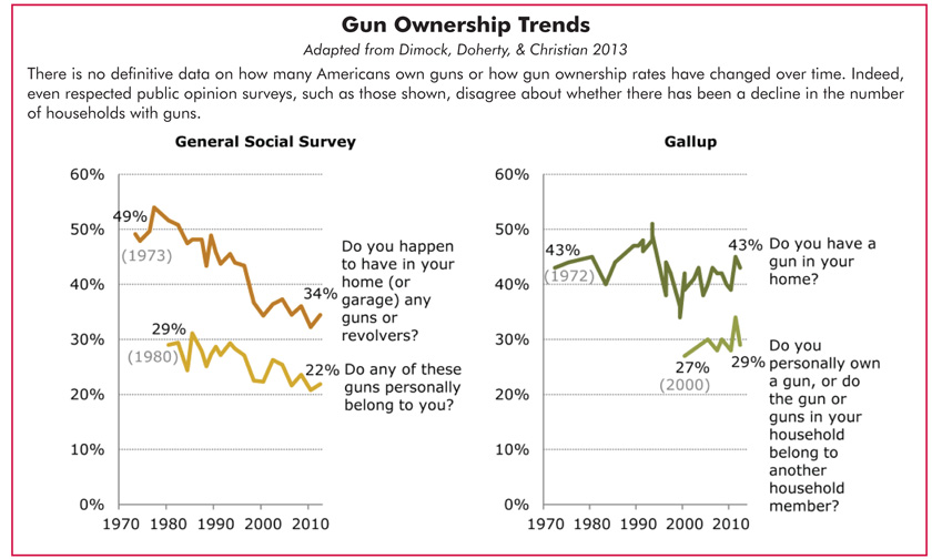 Guns in the Home: Considerations for Worker Safety